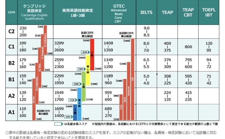 検定試験とCEFRの対象表